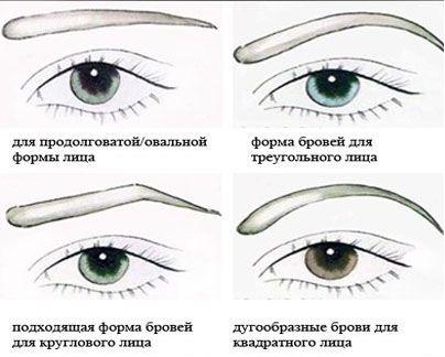 Форма бровей по форма лица